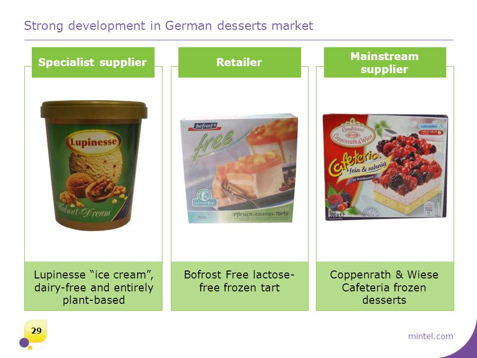 mintel.com Strong development in German desserts market Specialist supplierRetailer Mainstream supplier Lupinesse ice cream , dairy-free and entirely plant-based Bofrost Free lactose- free frozen tart Coppenrath & Wiese Cafeteria frozen desserts 29