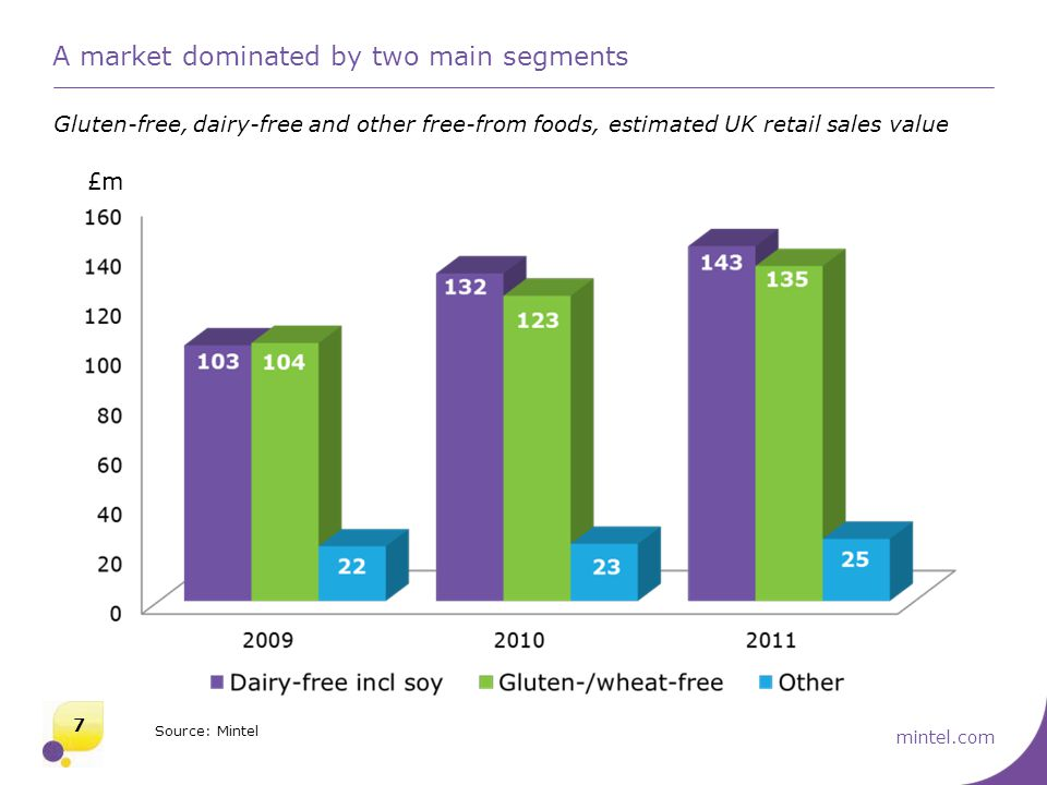 mintel.com A market dominated by two main segments Gluten-free, dairy-free and other free-from foods, estimated UK retail sales value 7 Source: Mintel £m