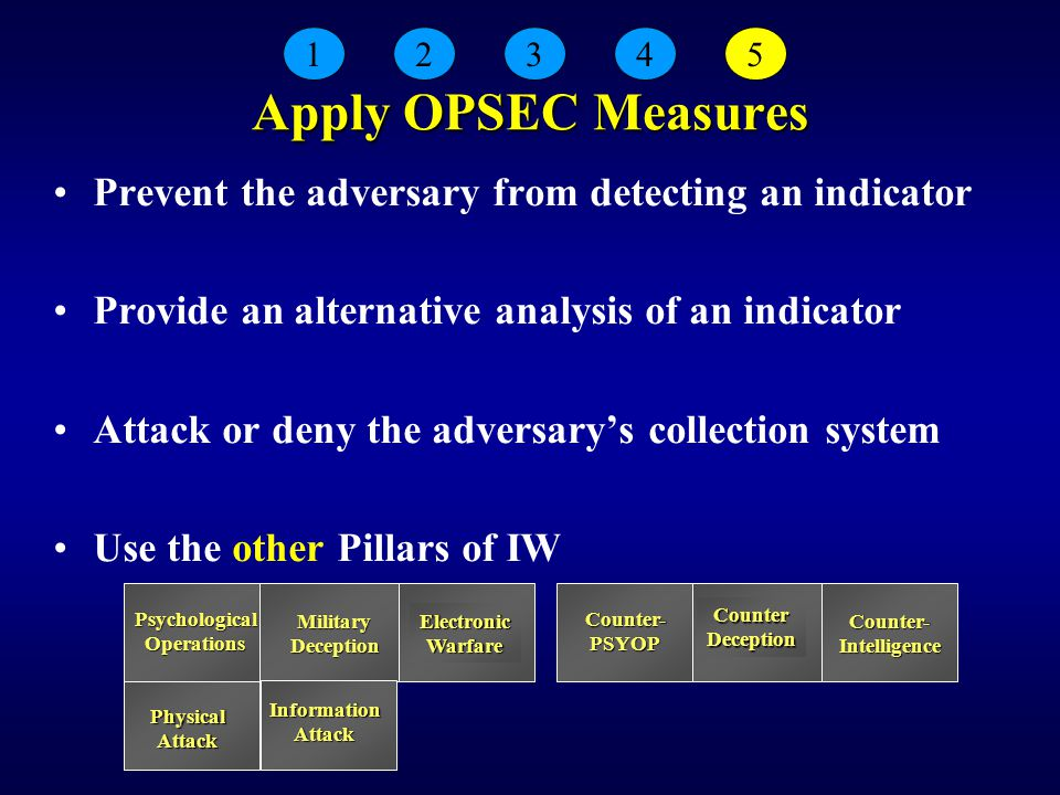 Apply OPSEC Measures Prevent the adversary from detecting an indicator Provide an alternative analysis of an indicator Attack or deny the adversary's collection system Use the other Pillars of IW 12345 CounterDeception PhysicalAttack InformationAttack PsychologicalOperations ElectronicWarfare Counter-PSYOP Counter-IntelligenceMilitaryDeception