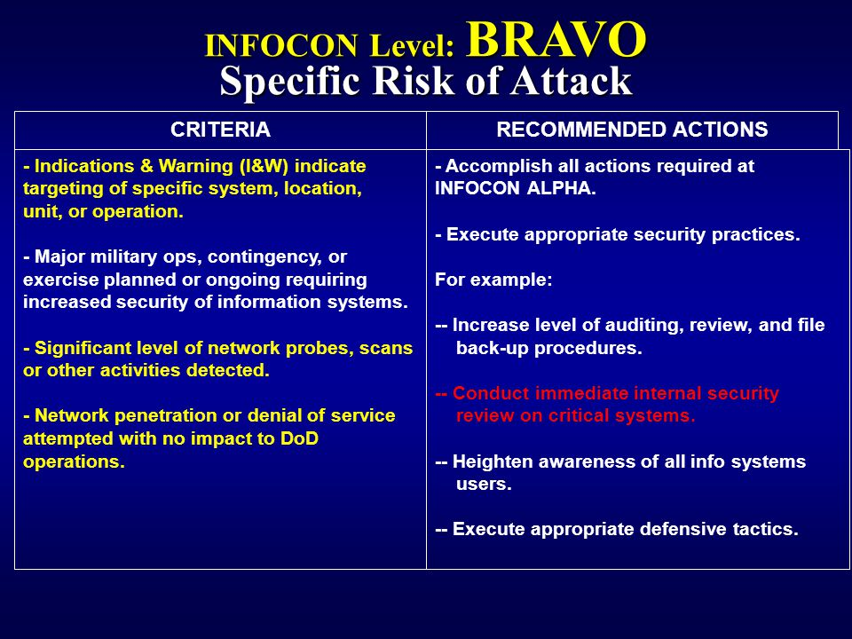RECOMMENDED ACTIONSCRITERIA - Indications & Warning (I&W) indicate targeting of specific system, location, unit, or operation.