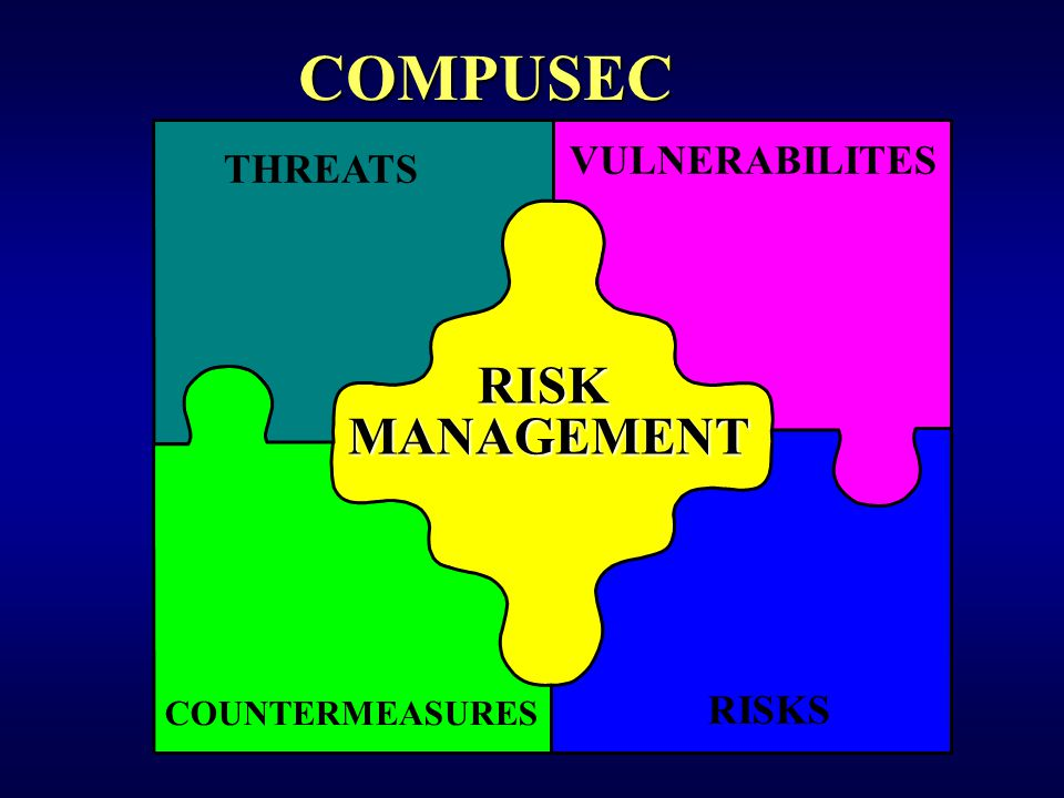 RISKMANAGEMENT THREATS VULNERABILITES RISKS COUNTERMEASURES COMPUSEC
