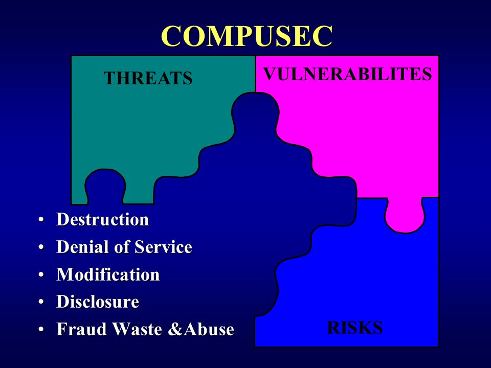 THREATS VULNERABILITES RISKS COMPUSEC DestructionDestruction Denial of ServiceDenial of Service ModificationModification DisclosureDisclosure Fraud Waste &AbuseFraud Waste &Abuse