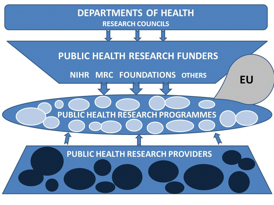 UK PHIRE STAKEHOLDER MEETING CONCLUSIONS  The system for PH research in the UK is a complex multilevel structure with numerous funding agencies, research providers and collaborations  Commissioning is methodological and topic-based, as well as programme based.