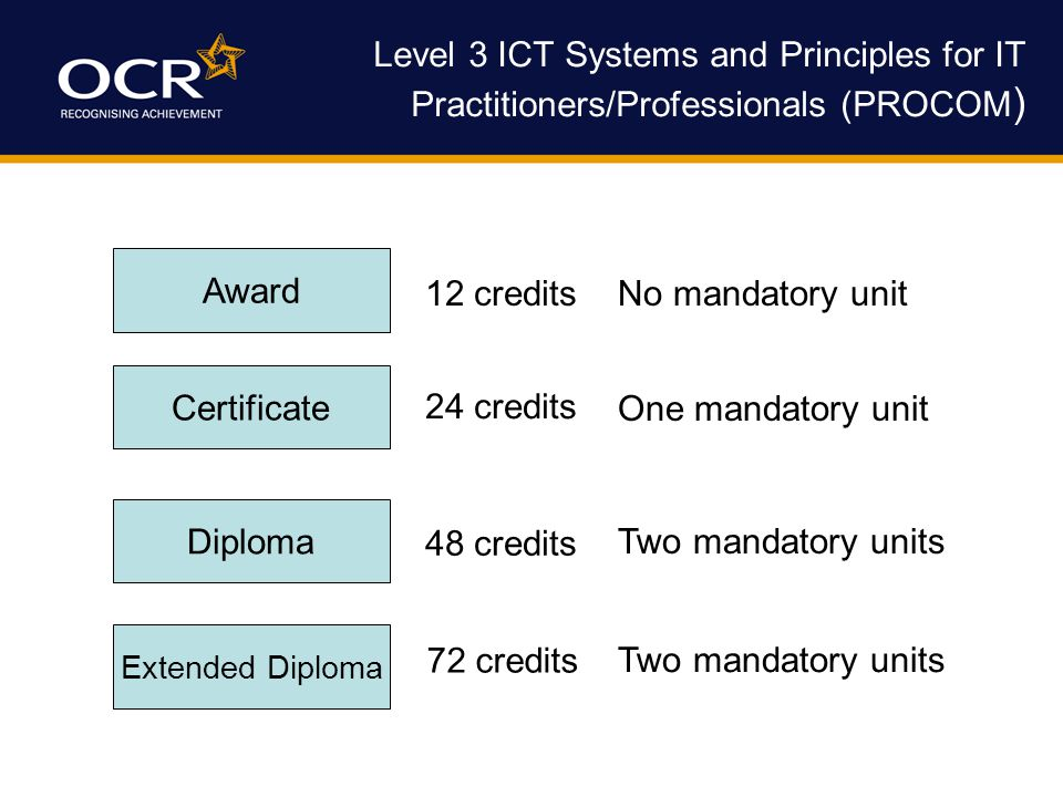 Level 3 ICT Systems and Principles for IT Practitioners/Professionals (PROCOM ) Award Certificate Diploma 12 credits 24 credits 48 credits No mandatory unit One mandatory unit Two mandatory units Extended Diploma 72 credits Two mandatory units