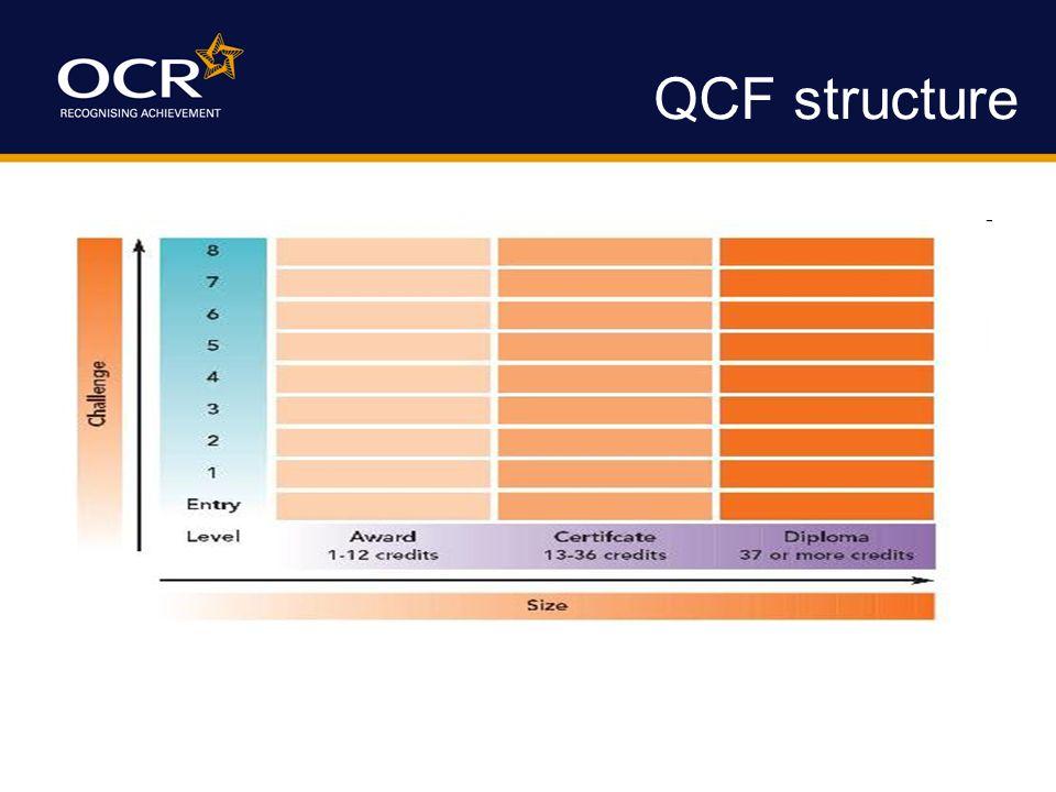 QCF structure