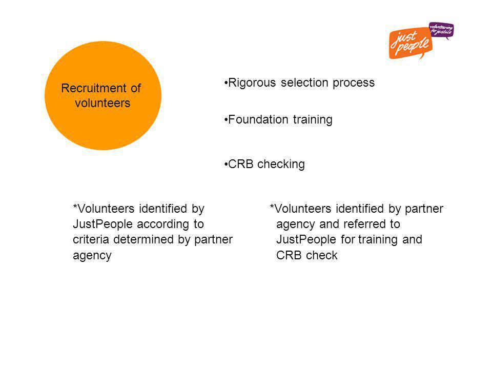 Recruitment of volunteers Rigorous selection process Foundation training CRB checking *Volunteers identified by *Volunteers identified by partner JustPeople according to agency and referred to criteria determined by partner JustPeople for training and agency CRB check