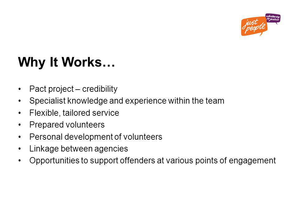 Why It Works… Pact project – credibility Specialist knowledge and experience within the team Flexible, tailored service Prepared volunteers Personal development of volunteers Linkage between agencies Opportunities to support offenders at various points of engagement