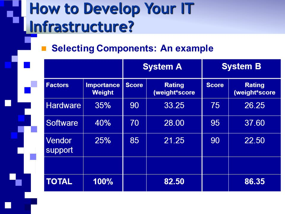 Selecting Components: An example How to Develop Your IT Infrastructure.