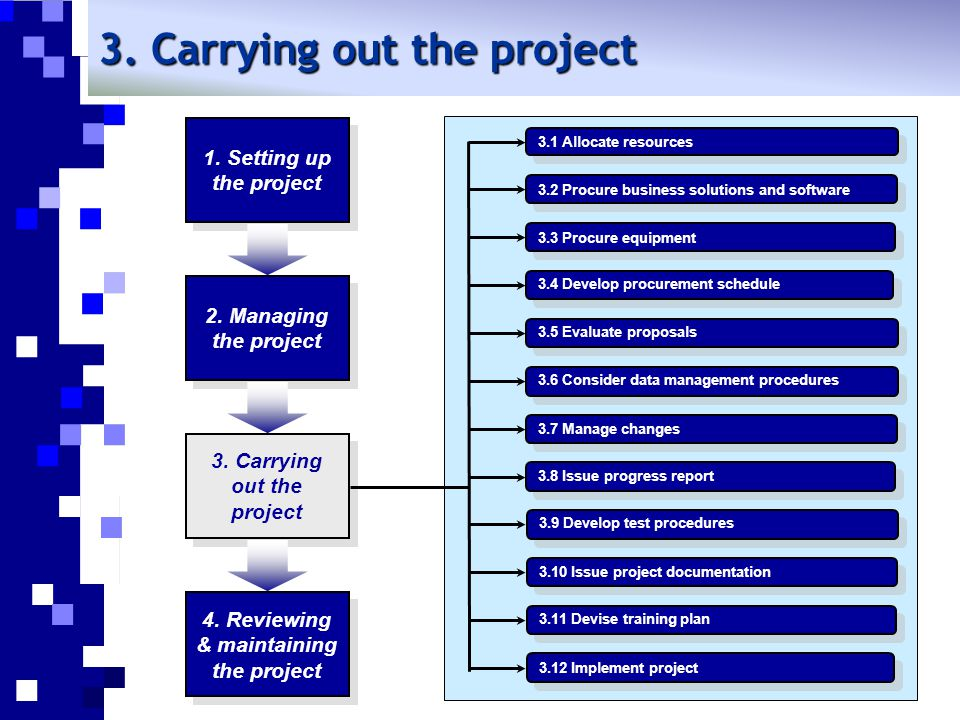 3. Carrying out the project 1. Setting up the project 4. Reviewing & maintaining the project 3. Carrying out the project 2. Managing the project 3.1 A