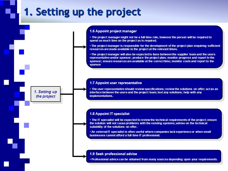 2.Managing the project 1. Setting up the project 4.