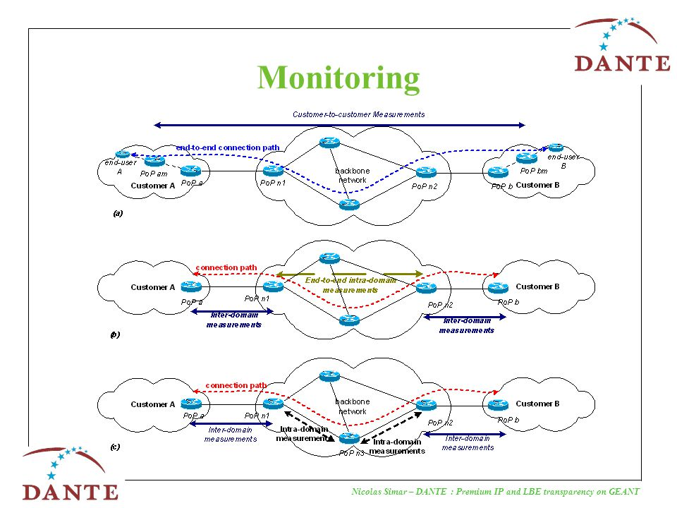 Nicolas Simar – DANTE : Premium IP and LBE transparency on GEANT Monitoring