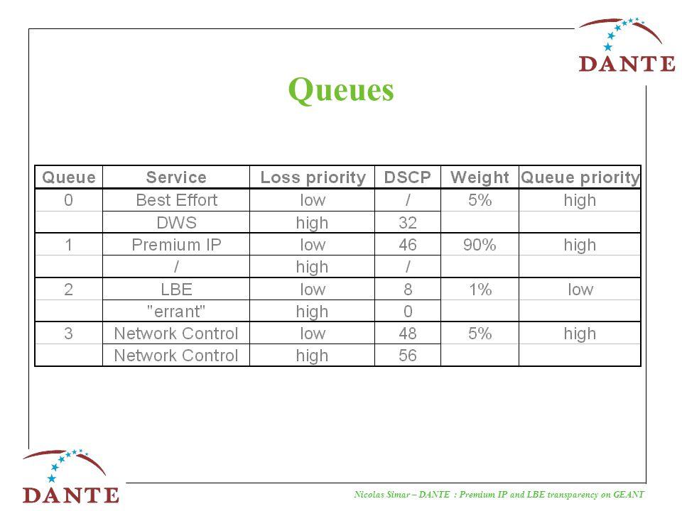Nicolas Simar – DANTE : Premium IP and LBE transparency on GEANT Queues