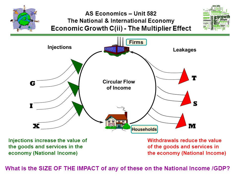 AS Economics – Unit 582 The National & International Economy Economic Growth C(ii) - The Multiplier Effect Injections increase the value of the goods