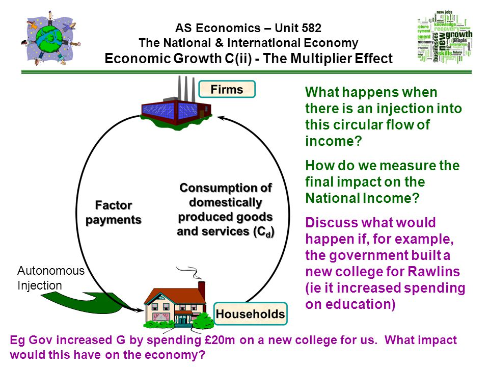 AS Economics – Unit 582 The National & International Economy Economic Growth C(ii) - The Multiplier Effect What happens when there is an injection into this circular flow of income.