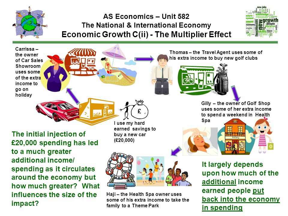 AS Economics – Unit 582 The National & International Economy Economic Growth C(ii) - The Multiplier Effect I use my hard earned savings to buy a new c