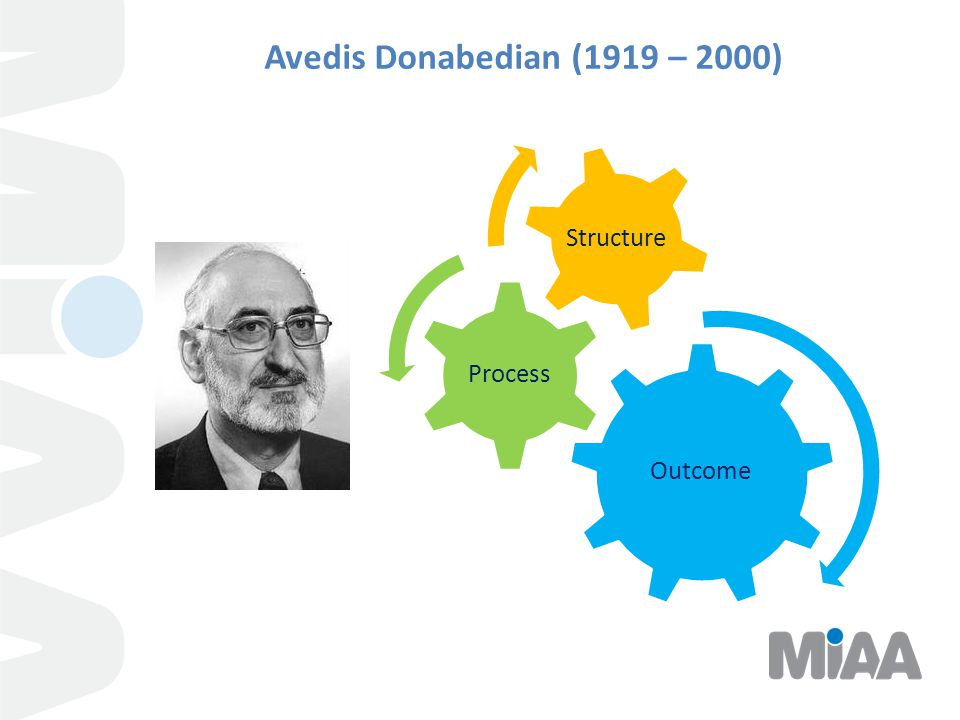 Avedis Donabedian (1919 – 2000) Outcome Process Structure