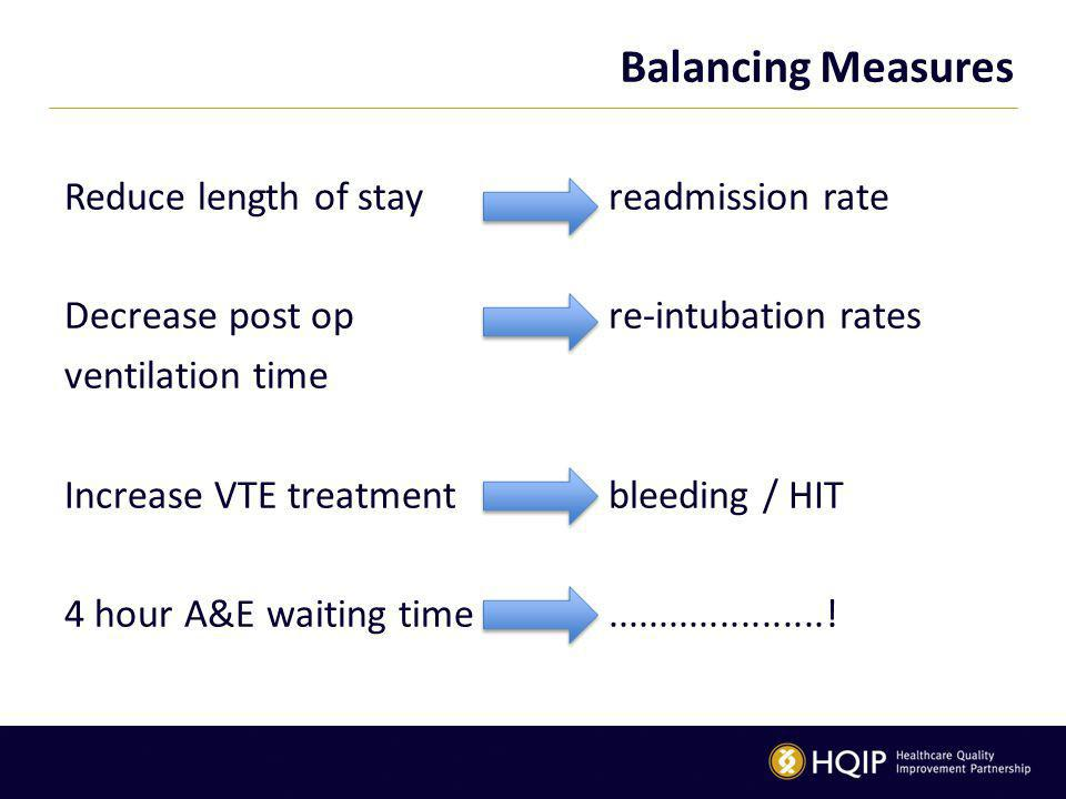 Balancing Measures Reduce length of stay Decrease post op ventilation time Increase VTE treatment 4 hour A&E waiting time readmission rate re-intubation rates bleeding / HIT.....................!