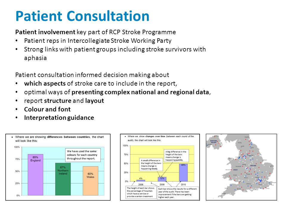 Patient Consultation Patient involvement key part of RCP Stroke Programme Patient reps in Intercollegiate Stroke Working Party Strong links with patie