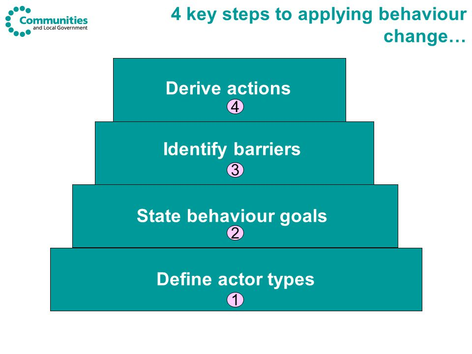 The things you need to do to change behaviour… Explore Insight Enable Infrastructure Facilities Design Resources Encourage Legislation Regulation Incentives Information Engage Facilitate public debate Gain approval Exemplify Leading by example Change Government's behaviour Evaluate Evidence-based behaviour change Is the action enough to break habit & kick start change.