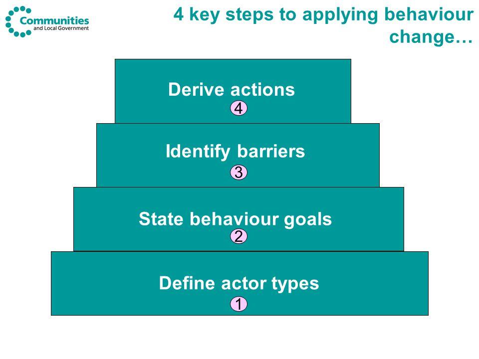 Traditional levers still apply (legislation, regulation, taxation) 9 key influences on human behaviour Social psychology & behavioural economics Understanding how we behave can improve effectiveness … MINDSPACE