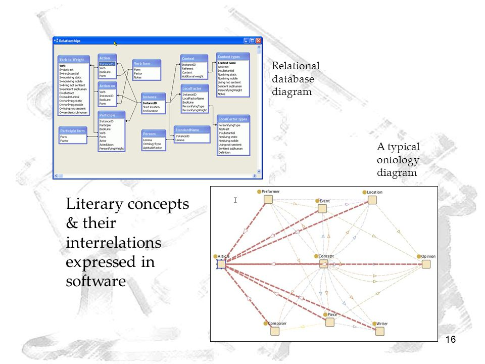 16 Literary concepts & their interrelations expressed in software Relational database diagram A typical ontology diagram