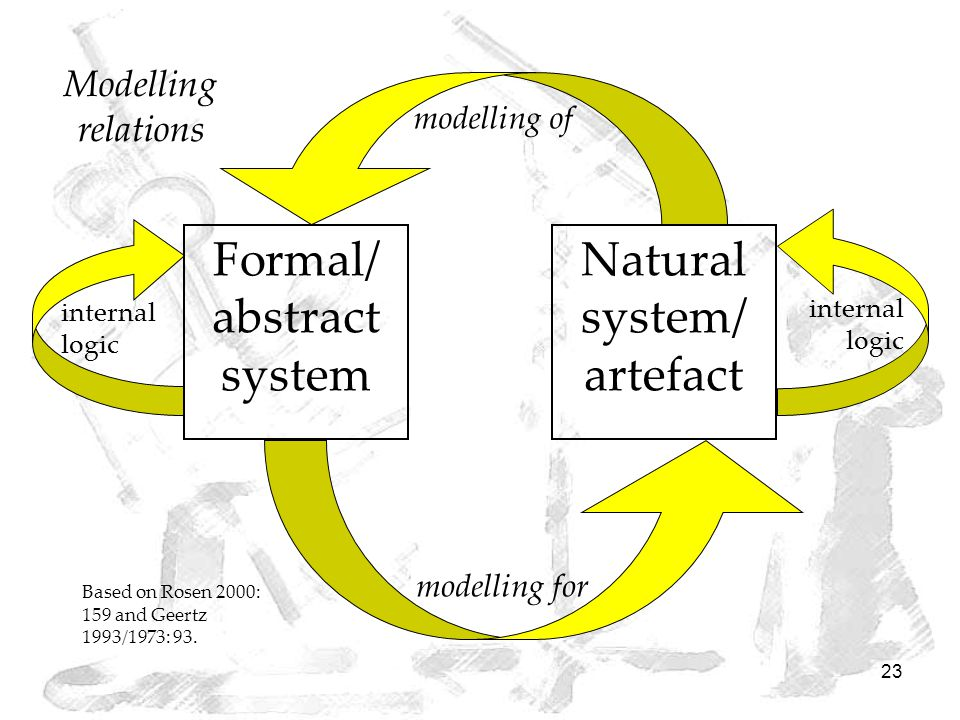 23 modelling of modelling for Modelling relations Natural system/ artefact Formal/ abstract system internal logic Based on Rosen 2000: 159 and Geertz 1993/1973: 93.