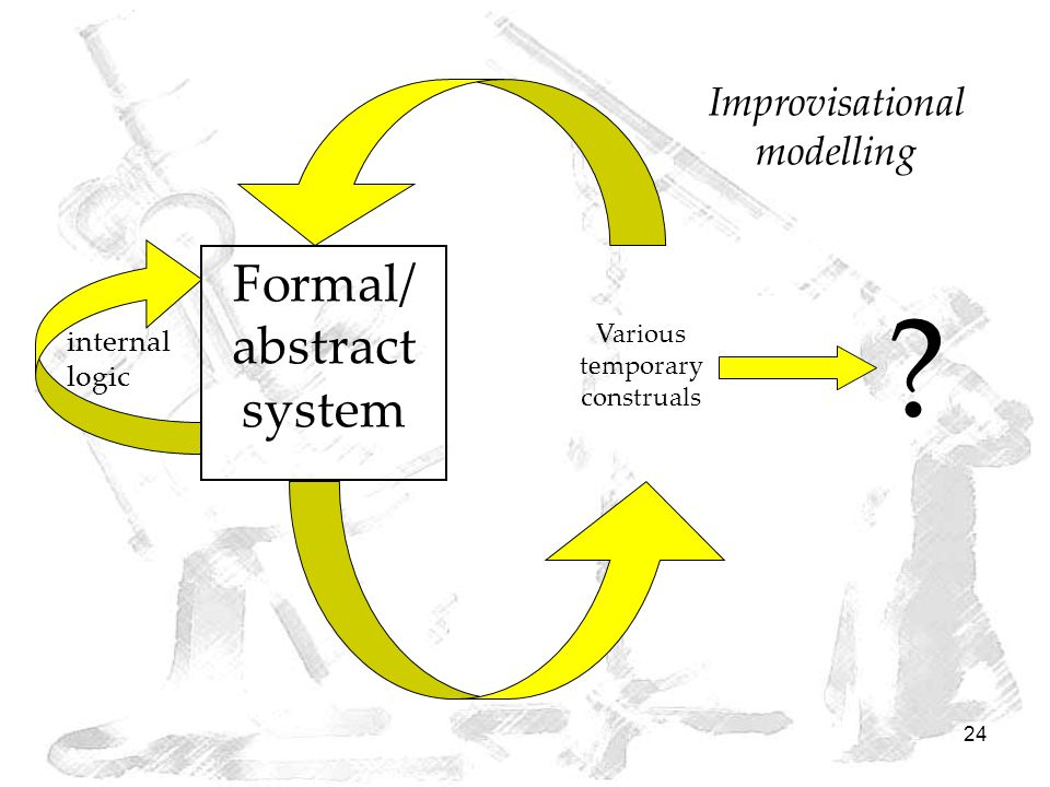 24 Improvisational modelling Formal/ abstract system internal logic Various temporary construals