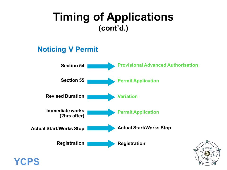 YCPS Timing of Applications (cont'd.)