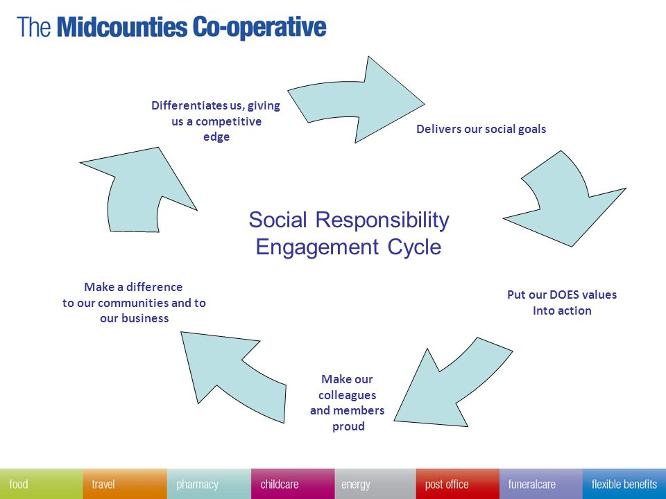 Delivers our social goals Put our DOES values Into action Make our colleagues and members proud Make a difference to our communities and to our business Differentiates us, giving us a competitive edge Social Responsibility Engagement Cycle