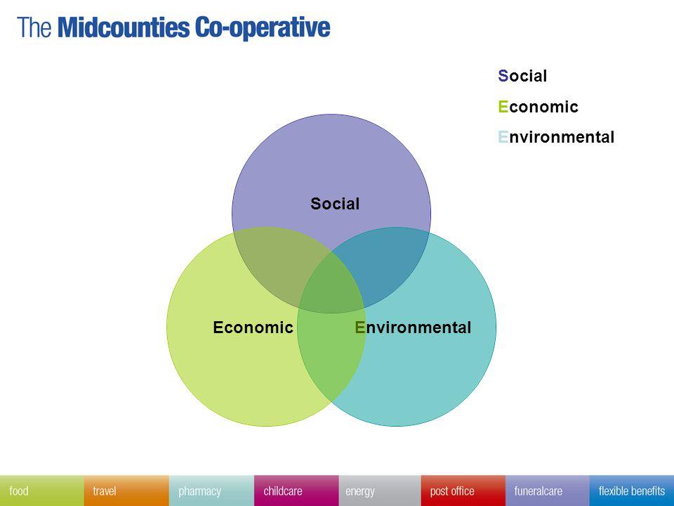 Social EnvironmentalEconomic Social Economic Environmental