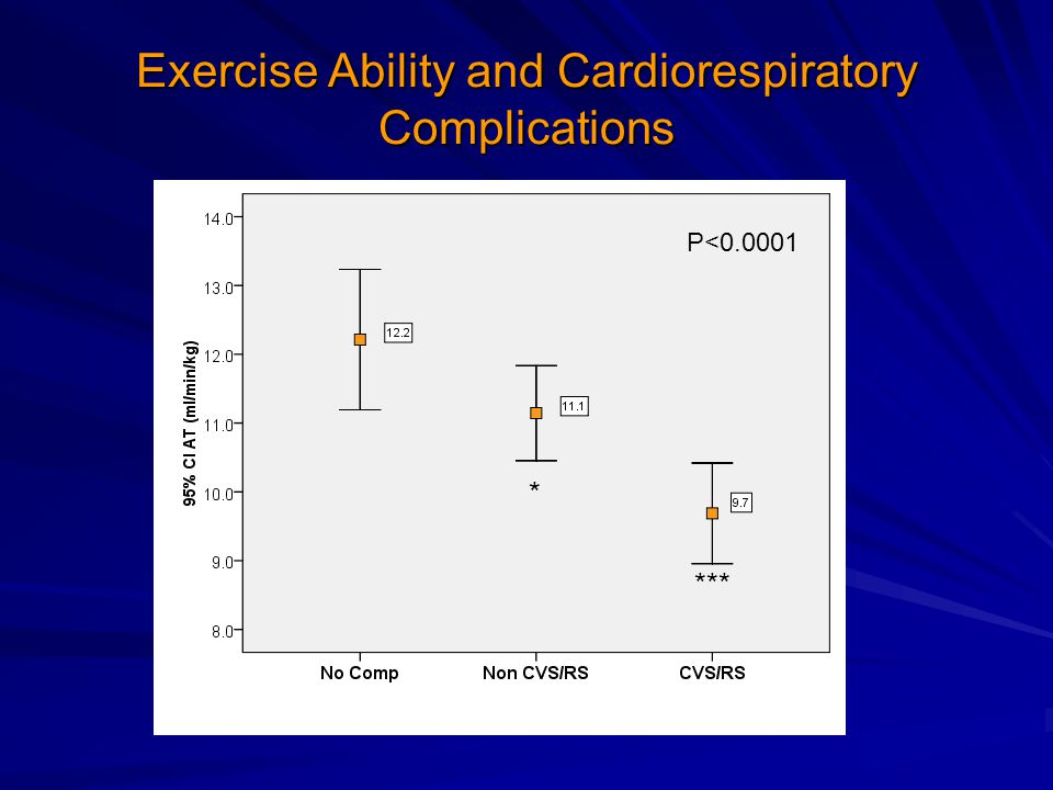 Exercise Ability and Cardiorespiratory Complications P<0.0001 *** *