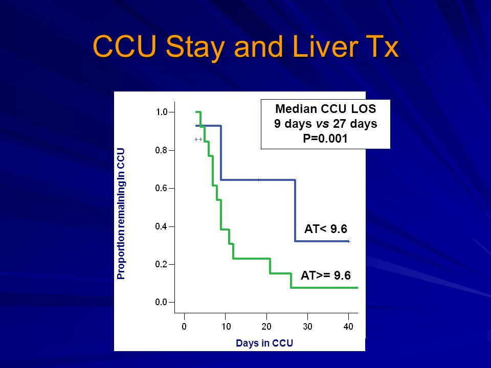 CCU Stay and Liver Tx Median CCU LOS 9 days vs 27 days P=0.001 Proportion remaining in CCU AT< 9.6 AT>= 9.6 Days in CCU