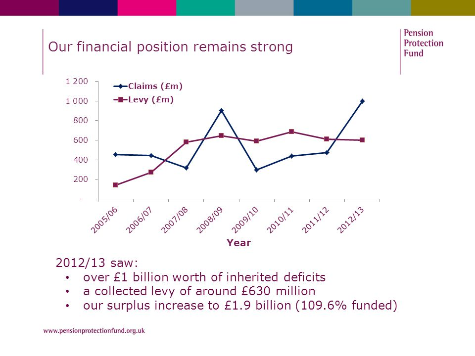 Our financial position remains strong 2012/13 saw: over £1 billion worth of inherited deficits a collected levy of around £630 million our surplus inc