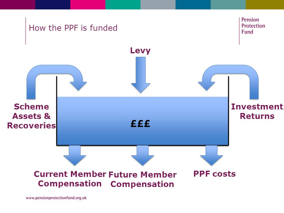 Levy Scheme Assets & Recoveries Investment Returns Current Member Compensation Future Member Compensation PPF costs £££ How the PPF is funded