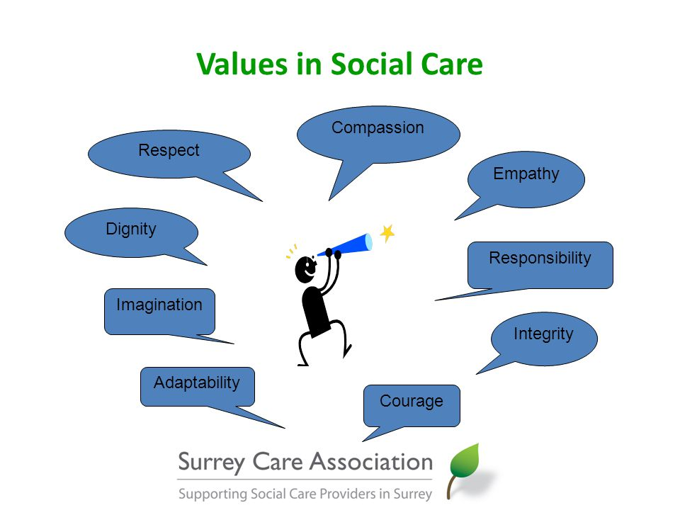 Values in Social Care Compassion Respect Empathy Dignity Integrity Courage Responsibility Imagination Adaptability