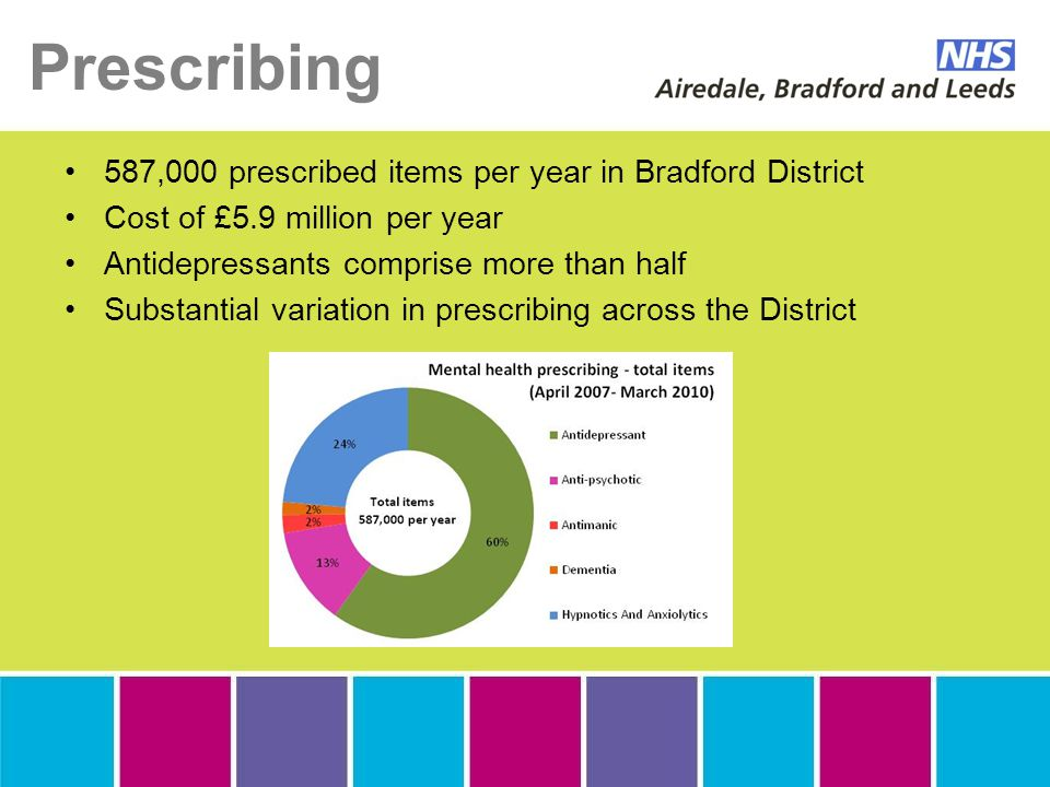 Prescribing 587,000 prescribed items per year in Bradford District Cost of £5.9 million per year Antidepressants comprise more than half Substantial variation in prescribing across the District