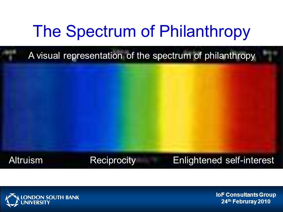 IoF Consultants Group 24 th Februray 2010 The Spectrum of Philanthropy Altruism Reciprocity Enlightened self-interest A visual representation of the spectrum of philanthropy