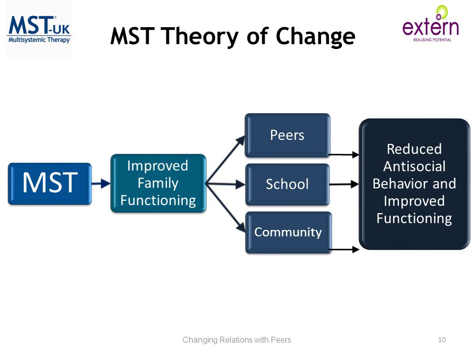 Changing Relations with Peers 10 MST Theory of Change MST Improved Family Functioning Peers School Reduced Antisocial Behavior and Improved Functioning Community