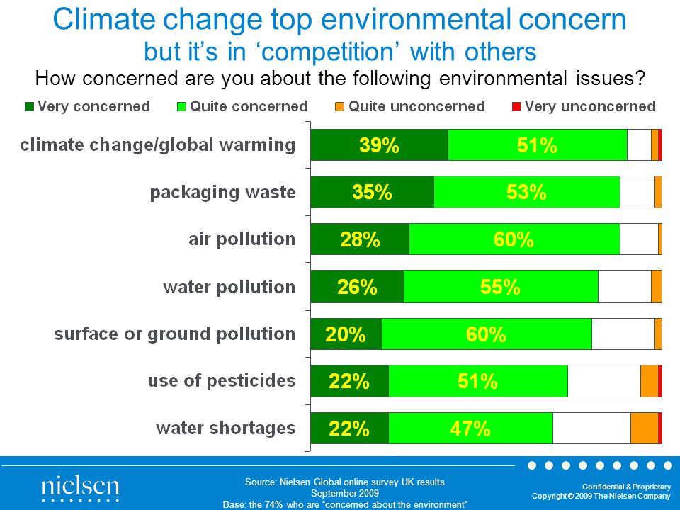 Confidential & Proprietary Copyright © 2009 The Nielsen Company Climate change top environmental concern but it's in 'competition' with others How concerned are you about the following environmental issues.