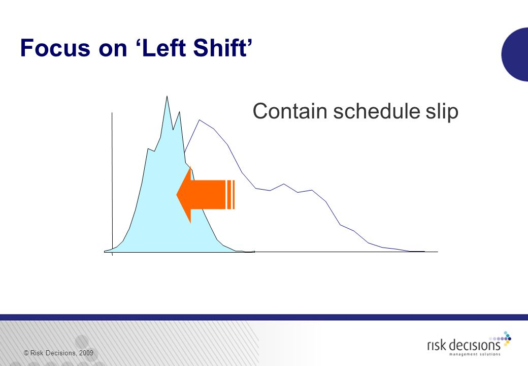 © Risk Decisions, 2009 Focus on 'Left Shift' Contain schedule slip