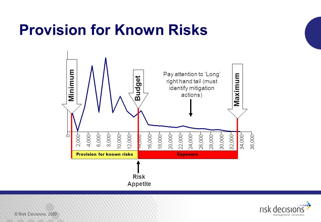 © Risk Decisions, 2009 Provision for known risks Provision for Known Risks Exposure Budget Risk Appetite Maximum Minimum Pay attention to 'Long' right hand tail (must identify mitigation actions)