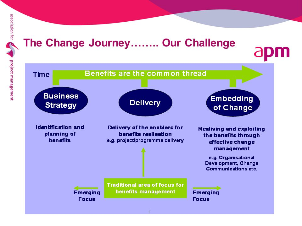 The Change Journey…….. Our Challenge