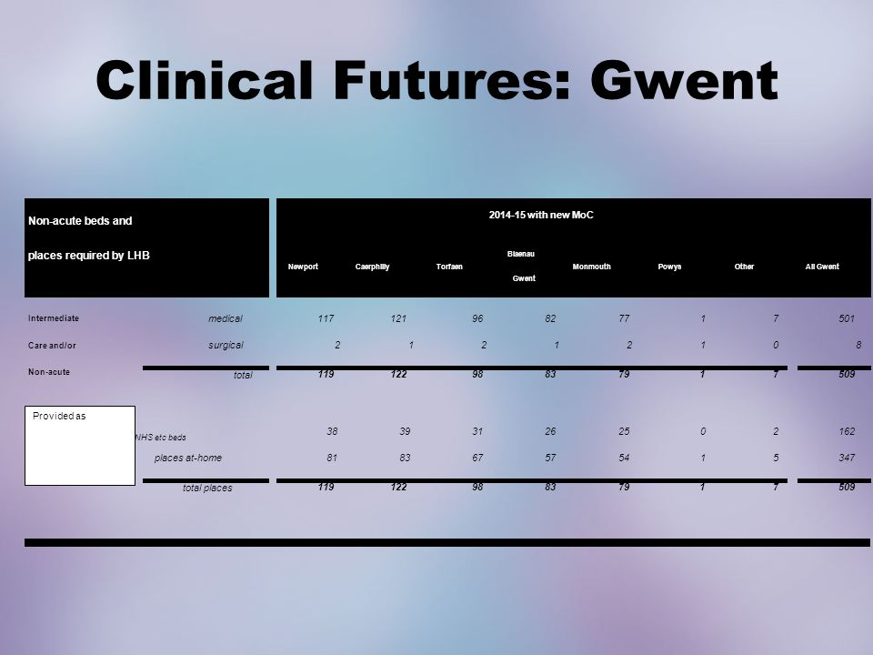Clinical Futures: Gwent NewportCaerphillyTorfaen Blaenau Gwent MonmouthPowysOtherAll Gwent medical11712196827717501 surgical21212108 total 11912298837