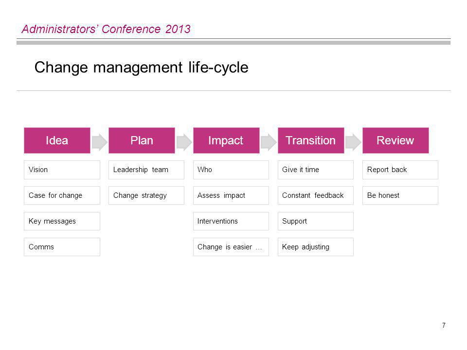 7 Administrators' Conference 2013 Change management life-cycle IdeaPlanImpactTransitionReview Vision Case for change Key messages Leadership team Change strategy Interventions Who Assess impact Give it time Constant feedback Keep adjusting Report back Support CommsChange is easier … Be honest