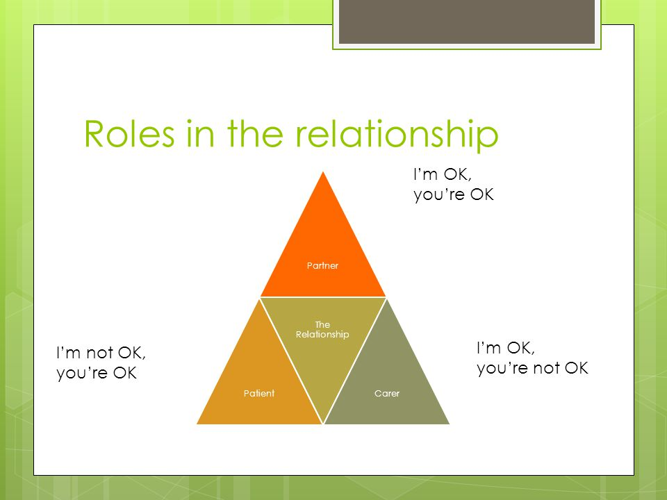 Roles in the relationship PartnerPatient The Relationship Carer I'm OK, you're not OK I'm not OK, you're OK I'm OK, you're OK