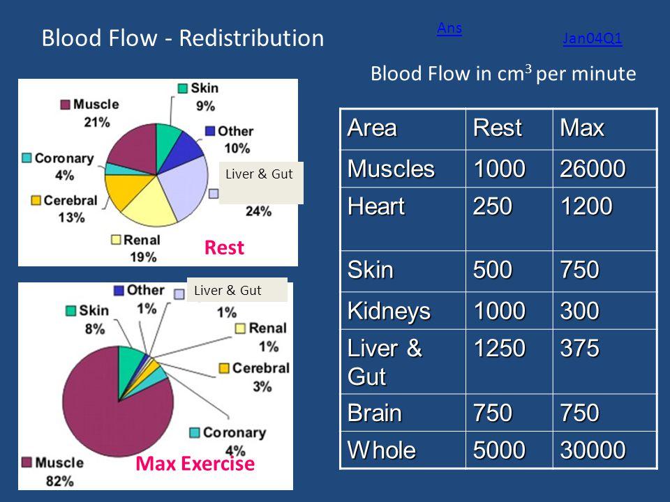 Blood Flow - Redistribution Rest Max ExerciseAreaRestMaxMuscles100026000 Heart2501200 Skin500750 Kidneys1000300 Liver & Gut 1250375 Brain750750 Whole5