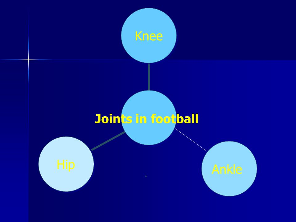 Joints in football KneeAnkleHip