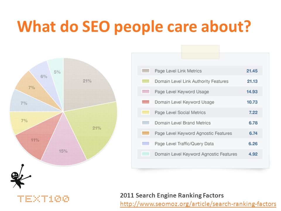 What do SEO people care about? 2011 Search Engine Ranking Factors http://www.seomoz.org/article/search-ranking-factors