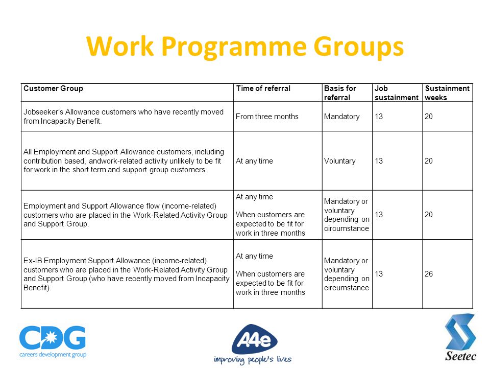 Work Programme Groups Customer GroupTime of referralBasis for referral Job sustainment Sustainment weeks Jobseeker's Allowance customers who have recently moved from Incapacity Benefit.