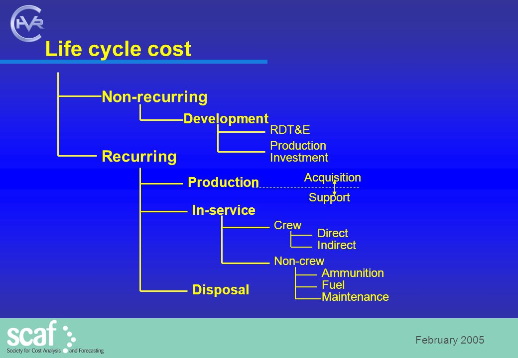 February 2005 Life cycle cost Non-recurring Recurring Development Production In-service Disposal RDT&E Production Investment Crew Non-crew Direct Indi